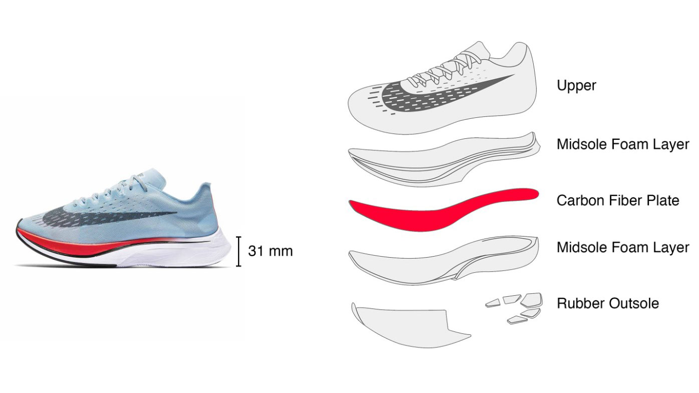 The Vaporfly shoes have a new mid-sole foam called Pebax and an integrated carbon-fibre plate, which helps in energy feedback. (nike.com)